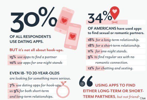 14만명이 참여한 '섹스 앤 테크' 설문에서 의외인 점 두