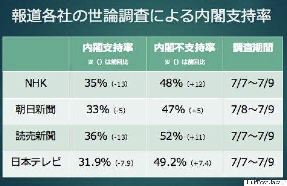 아베 내각 지지율이 30%대로