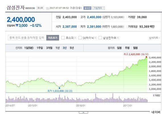 이재용 없는 삼성전자가 매출 60조원, 영업이익 14조원의 역대 최고 분기 실적을