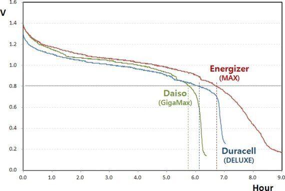 다이소 vs. 에너자이저 vs. 듀라셀 '건전지