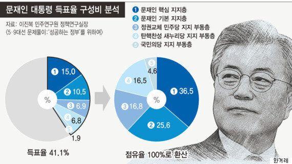 '문대통령 득표율 41.4%'에 대한 민주당의 자체 분석 결과는