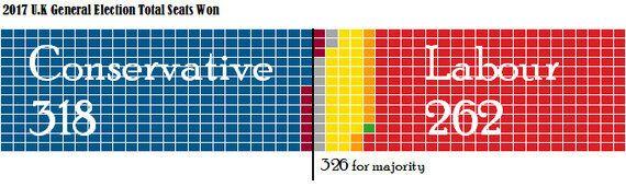 보통사람을 위한 2017 영국 총선