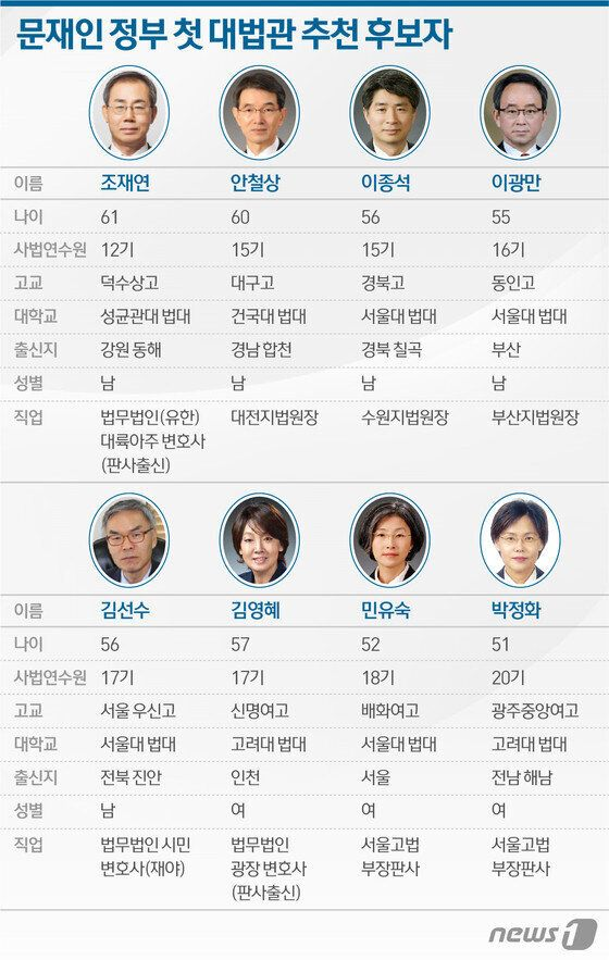 문재인 정부의 첫 신임 대법관 후보 8명이