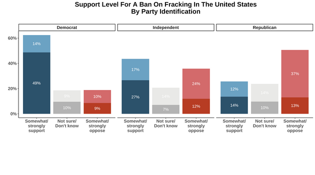 Support for a fracking ban, broken down by voters' party