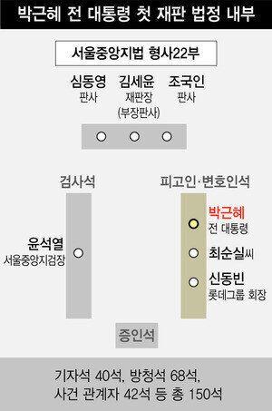 윤석열 지검장이 오늘 '박근혜 재판'에 직접 나가는
