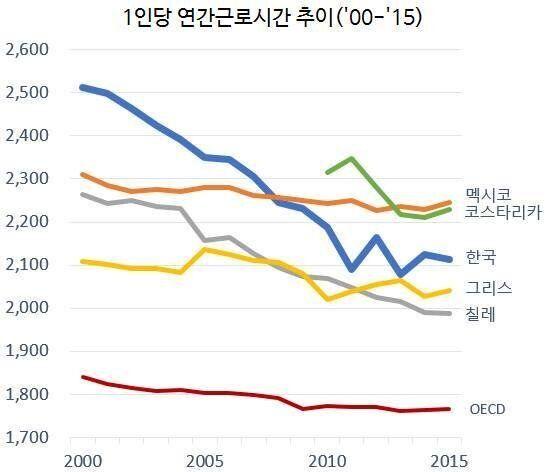 한국은 언제까지나 OECD 노동분야 '개노답