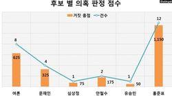 홍준표가 제기한 의혹 '95.8%'가