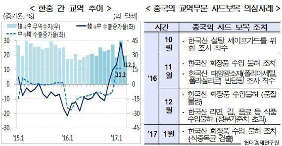 중국의 '사드 보복'으로 인한 한국의 경제손실이 8.5조라는 분석이