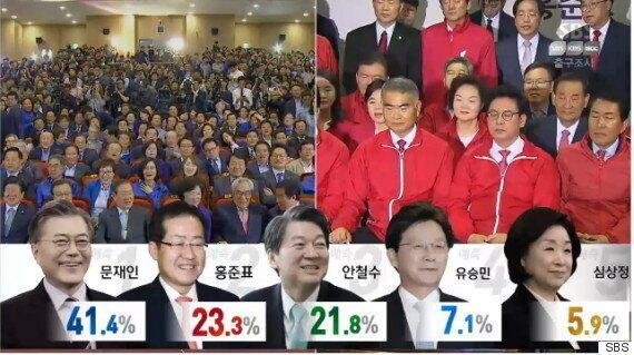 [지상파 3사 출구조사] 문재인 41.4%·홍준표 23.3%·안철수 21.8%·유승민 7.1%·심상정
