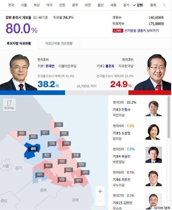 김진태의 지역구인 춘천은 강원도에서 가장