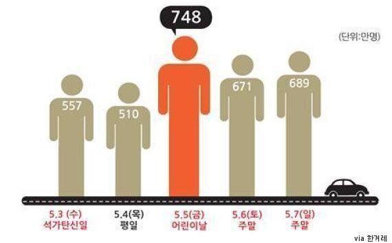 5월 3~7일 황금연휴, 3175만명 대이동