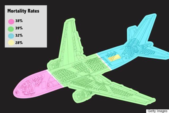 항공 사고 기록에 따르면 가장 안전한 좌석은