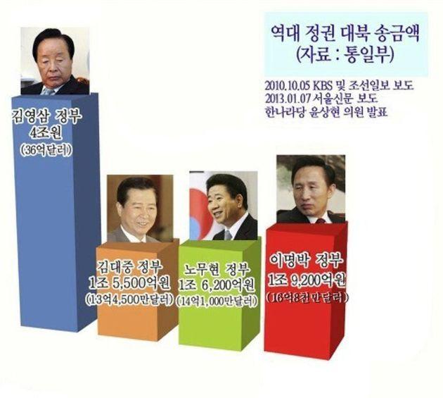 이명박·박근혜 정부가 북한에 더 많이 줬다는 문 후보의 발언은