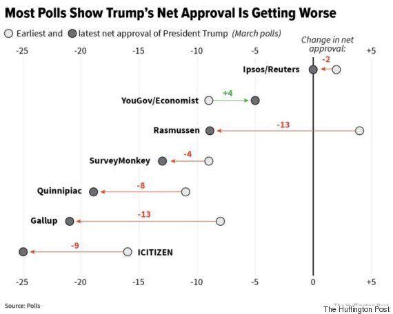 이미 바닥까지 내려간 도널드 트럼프의 지지율이 더