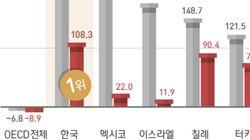 OECD 이산화탄소 증가율 1위인 한국이 석탄발전소 신설을 계획하고