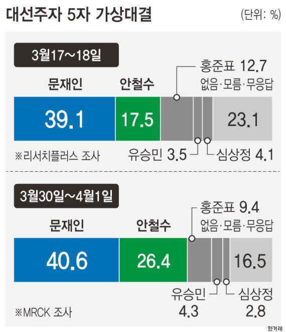 문재인과 안철수의 격차가 좁혀지고 있다. 이제 14.2%p 차다.