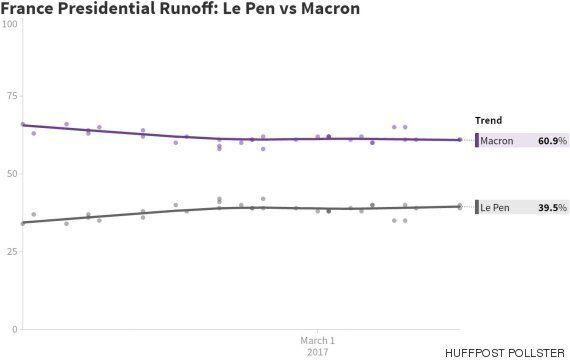 '反이민·反EU'를 내세우는 극우 포퓰리스트 르펜이 프랑스 대선 1차투표 여론조사에서
