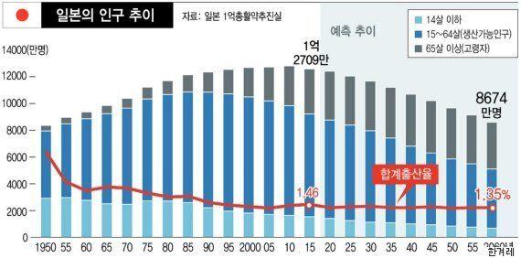 한국은 아직 깨닫지 못한 日 '저출산 극복' 방법
