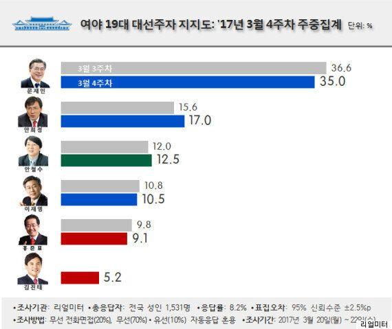 김진태의 지지도는 심상정·유승민·손학규를