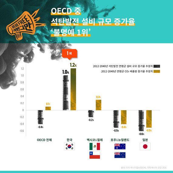 'OECD 5관왕' 석탄중독