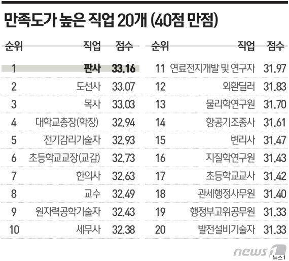 한국에서 '만족도 가장 높은 직업'