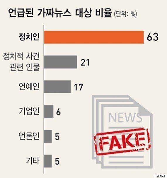 가짜 뉴스가 진짜 뉴스보다 페이스북에서 '좋아요', '공유', '댓글'이 더
