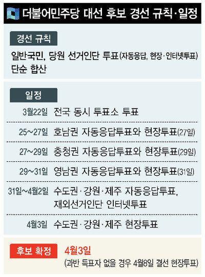 민주당 대선 경선, 호남이 승부처인 절대적