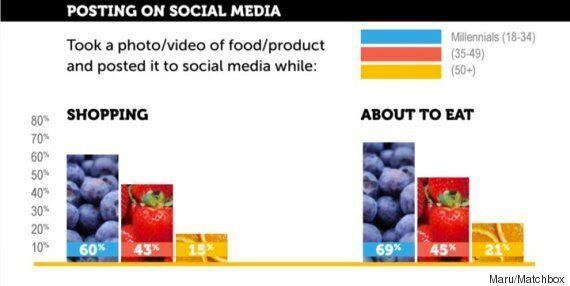 젊은 세대의 69%는 음식을 먹기 전 사진을