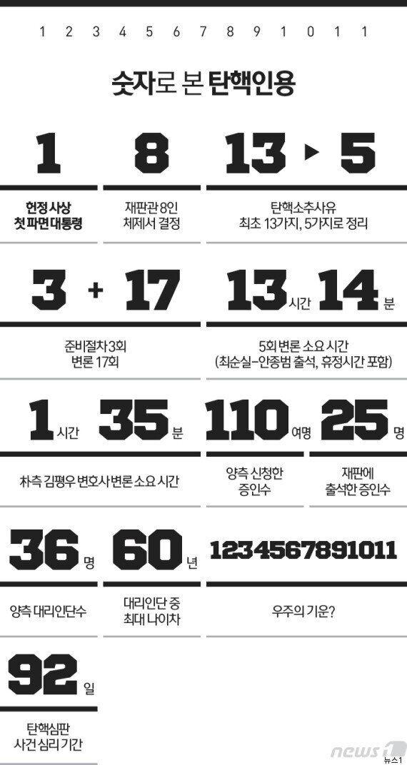 숫자로 돌아보는 박근혜 탄핵심판