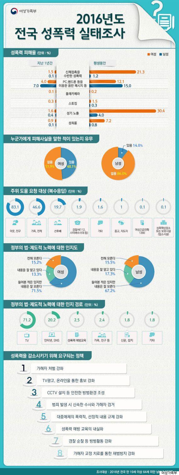 한국 남성 55%