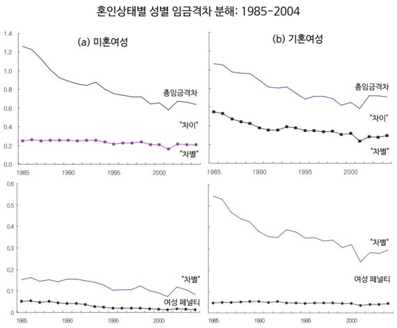 성평등, 아직도 가야 할 길 4 | 성별 임금격차
