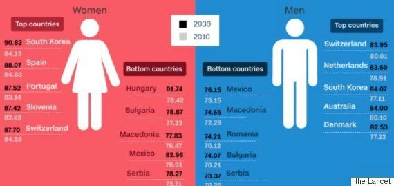 한국인 기대수명은 남녀 모두 세계