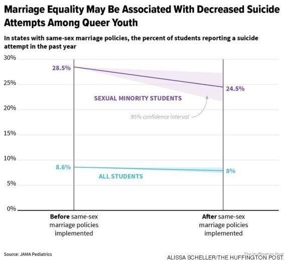 동성결혼 법제화가 청소년의 자살률에 미치는 거대한