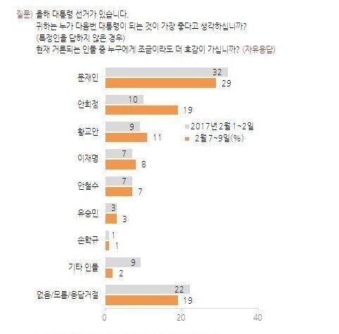 갤럽 여론조사에서 문재인 29%·안희정 19%·황교안 11%로