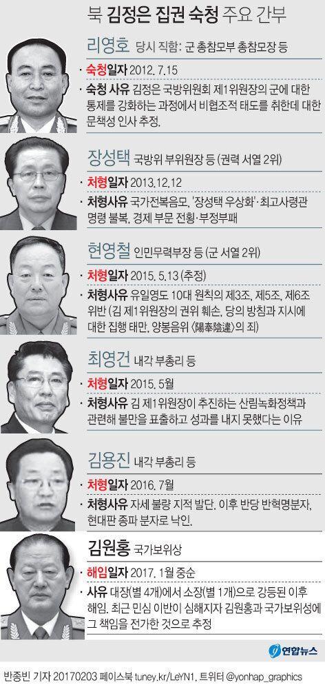 해임된 북한 실세 김원홍은