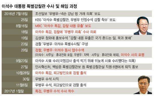 우병우 '특별감찰실 해체'