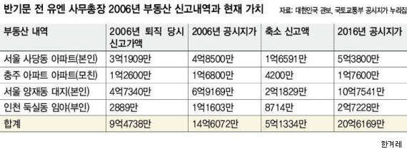 반기문, 장관 퇴직때 재산 5억원