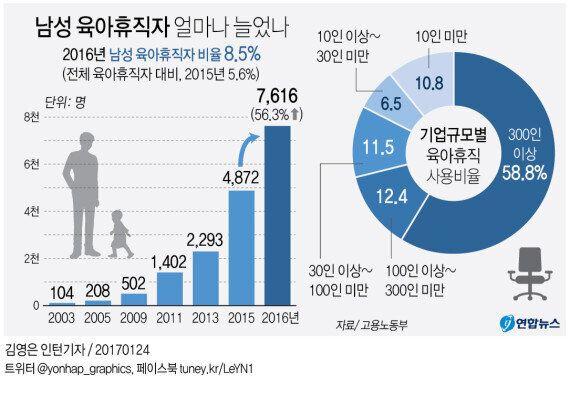 아빠의 '육아휴직'이 56%