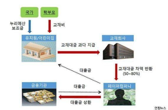 교재비로 102억원을 착복한 유치원들의 사기