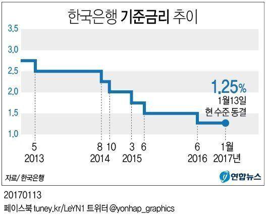 한국은행, 기준금리 1.25%로 7개월째