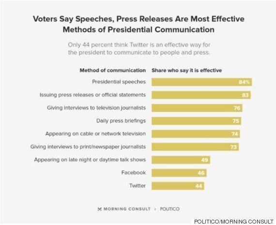 트위터는 효과적인 대통령의 의사소통 방식이 아니라고 믿는 미국인들이