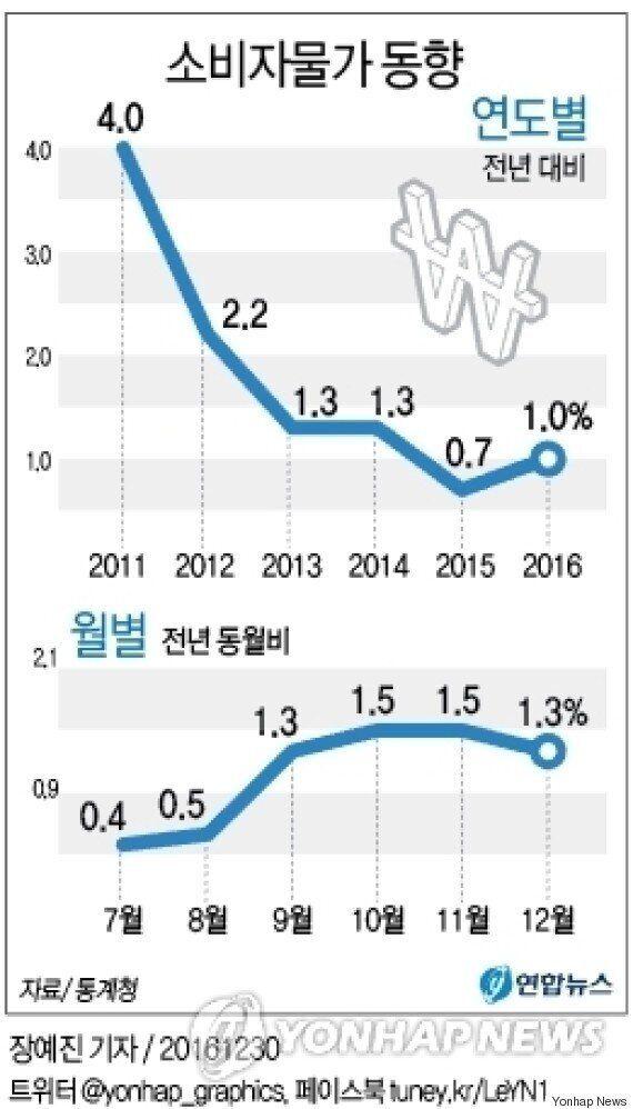 '먹거리 물가' 상승률, 6년만에 최대치