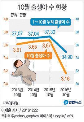 통계청 과장이 '10월 출생아 숫자' 보고 깜짝 놀란