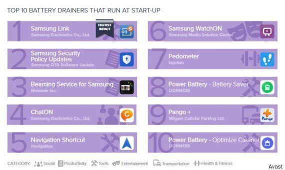 쓰지 않아도 배터리를 가장 많이 잡아먹는 앱 10개 중 절반이 이 회사