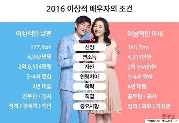 2016년에 집계된 '이상적인 배우자'의 조건은 2015년보다 살짝