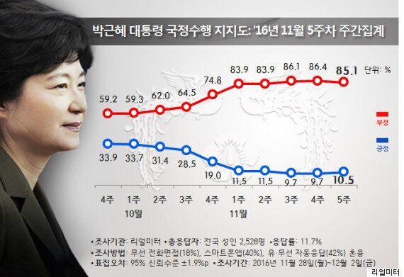 대통령 지지율이 8주 만에 '이 지역들'에서 '아주 조금'
