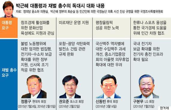대기업 총수들은 박근혜 대통령과 독대하며 이렇게 구체적인 '민원'을