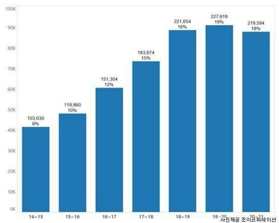 휴대전화 신호로 측정해보니 어제 광화문엔 74만 명이