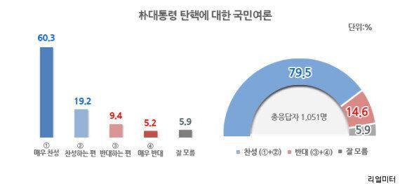 새누리당 지지자 73%도 '탄핵' 또는 '하야'를 선택하다(중앙일보
