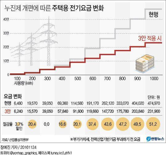 12년만에 주택용 전기요금 평균 11%